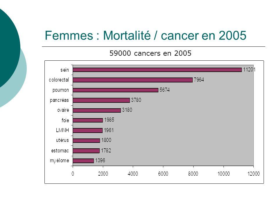 Femmes : Mortalité / cancer en 2005 59000 cancers en 2005