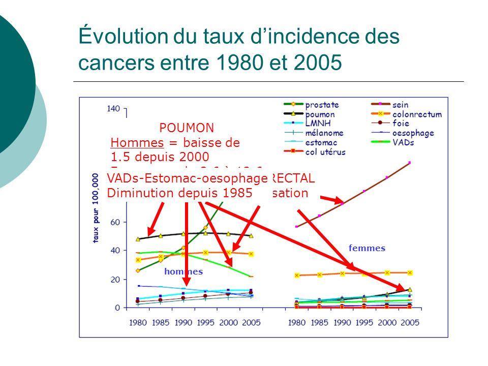 Évolution du taux dincidence des cancers entre 1980 et 2005 hommes femmes PROSTATE De 26 à 121 # Taux X 5 SEIN De 57 à 101 # Taux X 2 COLORECTAL Stabi
