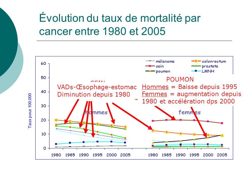 Évolution du taux de mortalité par cancer entre 1980 et 2005 Taux pour 100.000 PROSTATE Baisse depuis 1990 SEIN Baisse depuis 1995 COLORECTAL Diminuti