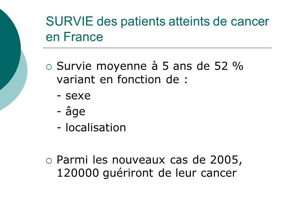 SURVIE des patients atteints de cancer en France Survie moyenne à 5 ans de 52 % variant en fonction de : - sexe - âge - localisation Parmi les nouveau
