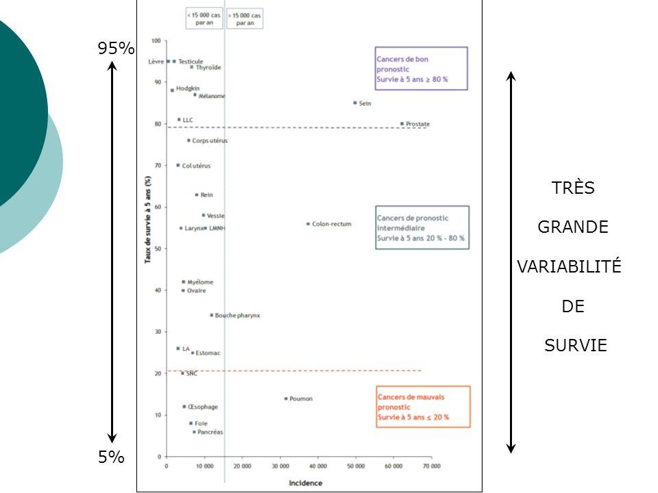 TRÈS GRANDE VARIABILITÉ DE SURVIE 95% 5%