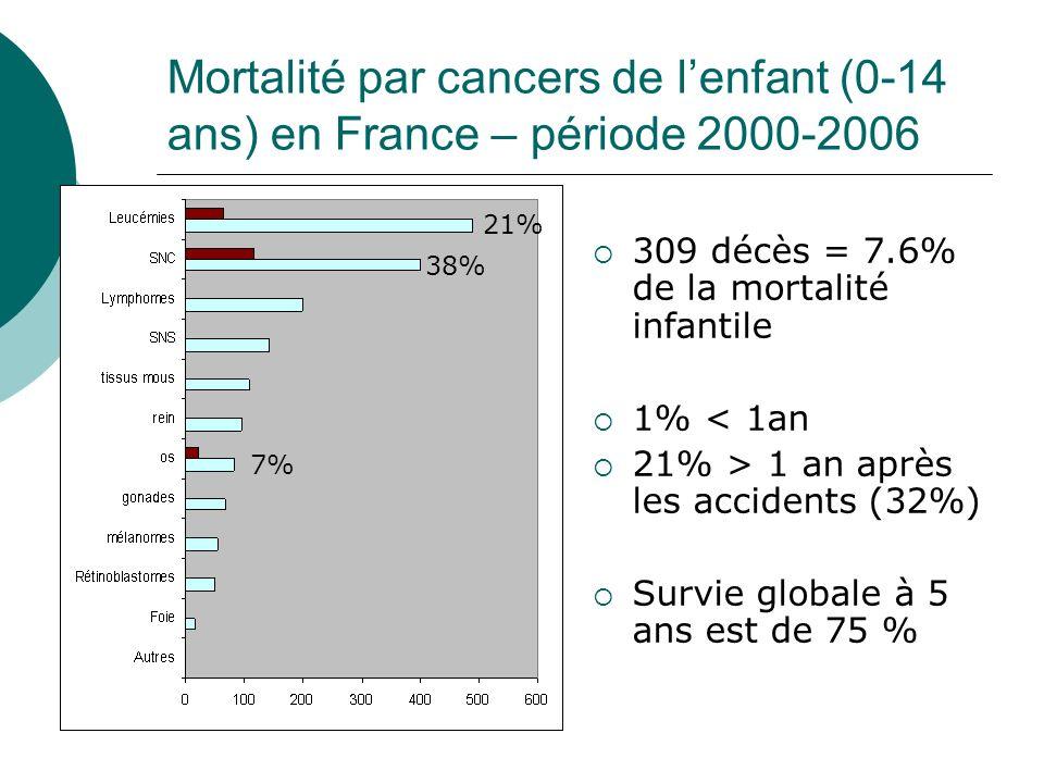 Mortalité par cancers de lenfant (0-14 ans) en France – période 2000-2006 309 décès = 7.6% de la mortalité infantile 1% < 1an 21% > 1 an après les acc