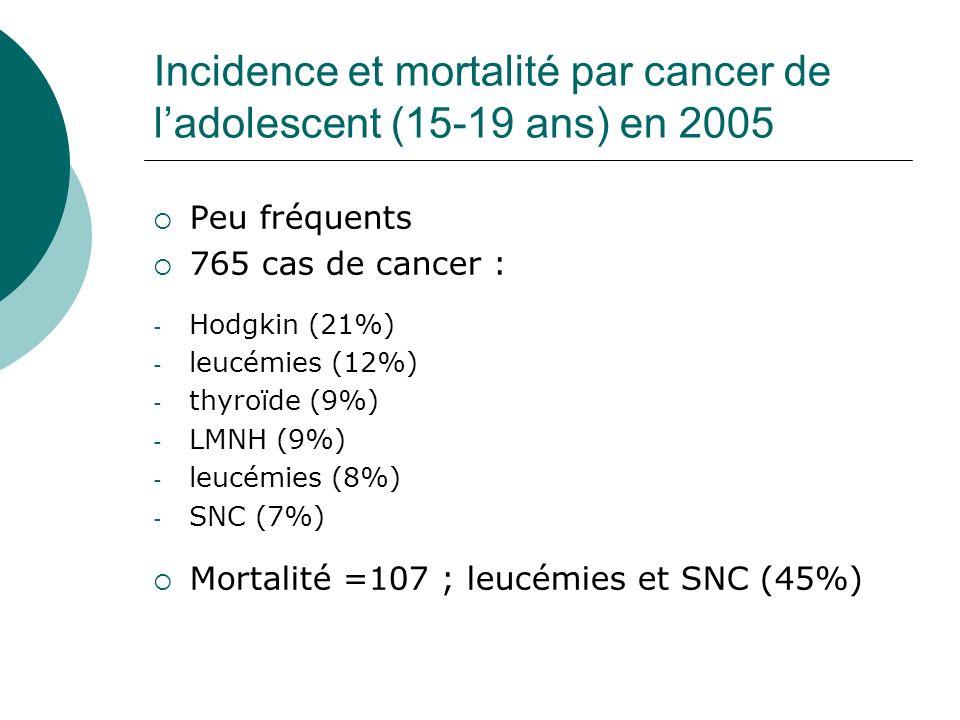 Incidence et mortalité par cancer de ladolescent (15-19 ans) en 2005 Peu fréquents 765 cas de cancer : - Hodgkin (21%) - leucémies (12%) - thyroïde (9
