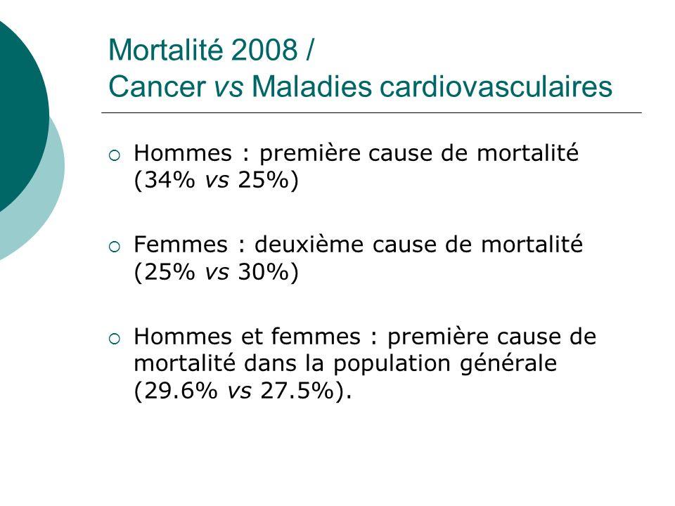 Mortalité 2008 / Cancer vs Maladies cardiovasculaires Hommes : première cause de mortalité (34% vs 25%) Femmes : deuxième cause de mortalité (25% vs 3