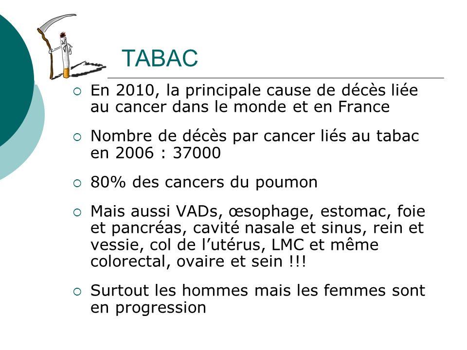 TABAC En 2010, la principale cause de décès liée au cancer dans le monde et en France Nombre de décès par cancer liés au tabac en 2006 : 37000 80% des