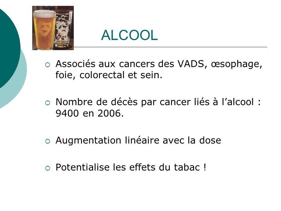 ALCOOL Associés aux cancers des VADS, œsophage, foie, colorectal et sein. Nombre de décès par cancer liés à lalcool : 9400 en 2006. Augmentation linéa