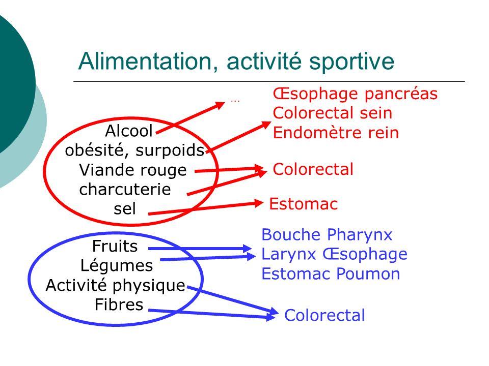 Alimentation, activité sportive Alcool obésité, surpoids Viande rouge charcuterie sel Fruits Légumes Activité physique Fibres Œsophage pancréas Colore