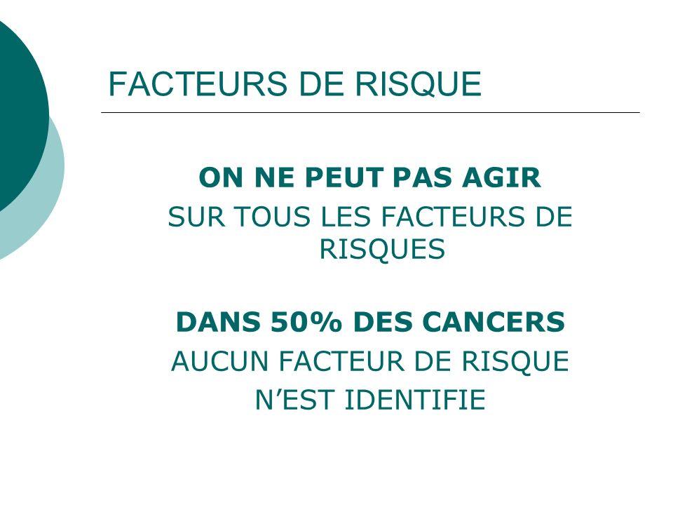 FACTEURS DE RISQUE ON NE PEUT PAS AGIR SUR TOUS LES FACTEURS DE RISQUES DANS 50% DES CANCERS AUCUN FACTEUR DE RISQUE NEST IDENTIFIE