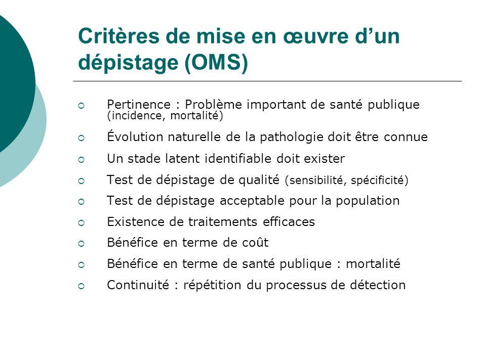 Critères de mise en œuvre dun dépistage (OMS) Pertinence : Problème important de santé publique (incidence, mortalité) Évolution naturelle de la patho