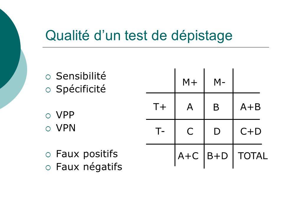 Qualité dun test de dépistage Sensibilité Spécificité VPP VPN Faux positifs Faux négatifs M+M- T+ T- A B CD A+B C+D A+CB+DTOTAL