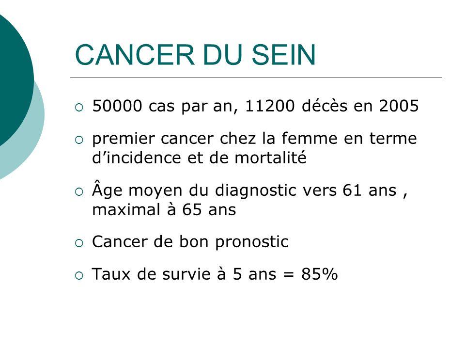 CANCER DU SEIN 50000 cas par an, 11200 décès en 2005 premier cancer chez la femme en terme dincidence et de mortalité Âge moyen du diagnostic vers 61