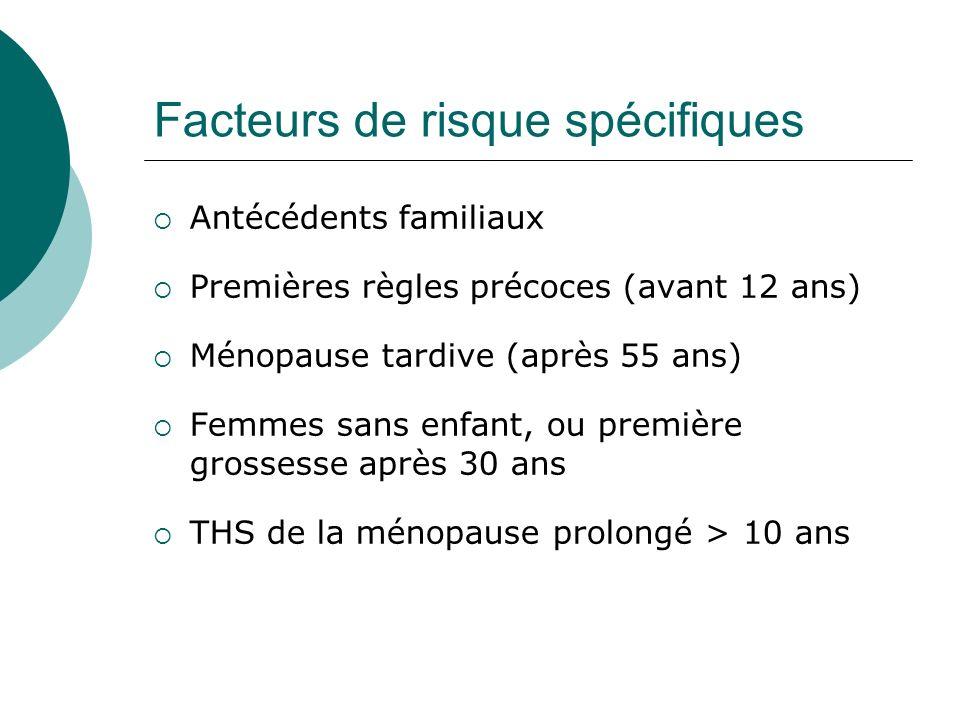 Facteurs de risque spécifiques Antécédents familiaux Premières règles précoces (avant 12 ans) Ménopause tardive (après 55 ans) Femmes sans enfant, ou