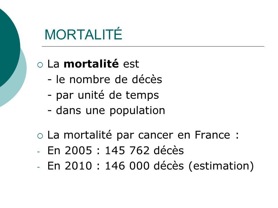 MORTALITÉ La mortalité est - le nombre de décès - par unité de temps - dans une population La mortalité par cancer en France : - En 2005 : 145 762 déc
