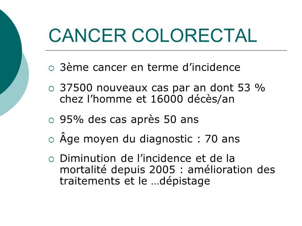 CANCER COLORECTAL 3ème cancer en terme dincidence 37500 nouveaux cas par an dont 53 % chez lhomme et 16000 décès/an 95% des cas après 50 ans Âge moyen