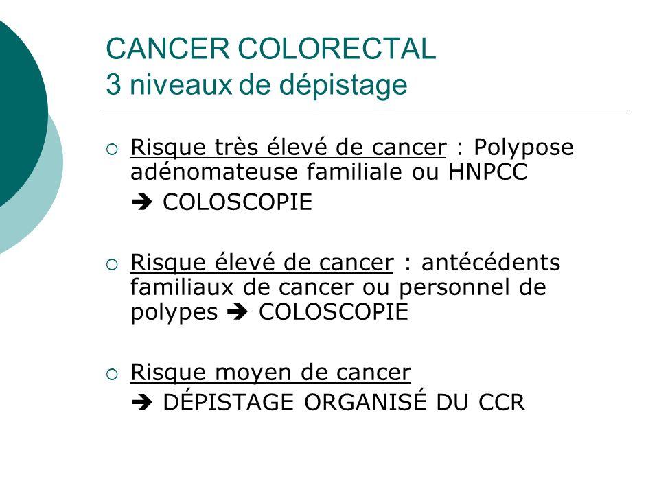 CANCER COLORECTAL 3 niveaux de dépistage Risque très élevé de cancer : Polypose adénomateuse familiale ou HNPCC COLOSCOPIE Risque élevé de cancer : an