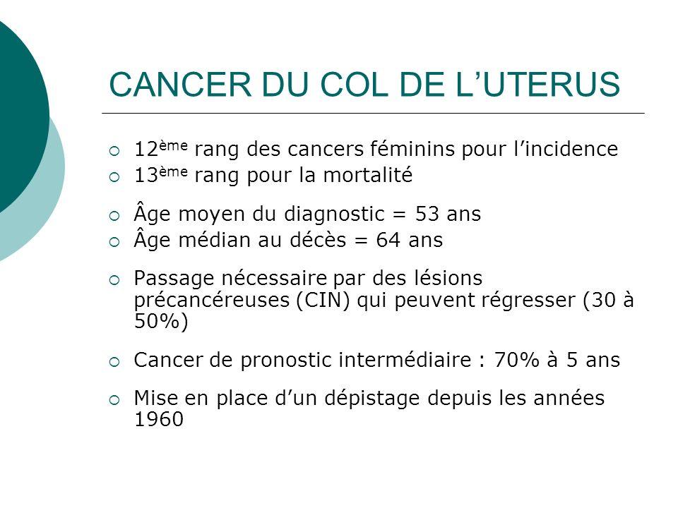 CANCER DU COL DE LUTERUS 12 ème rang des cancers féminins pour lincidence 13 ème rang pour la mortalité Âge moyen du diagnostic = 53 ans Âge médian au