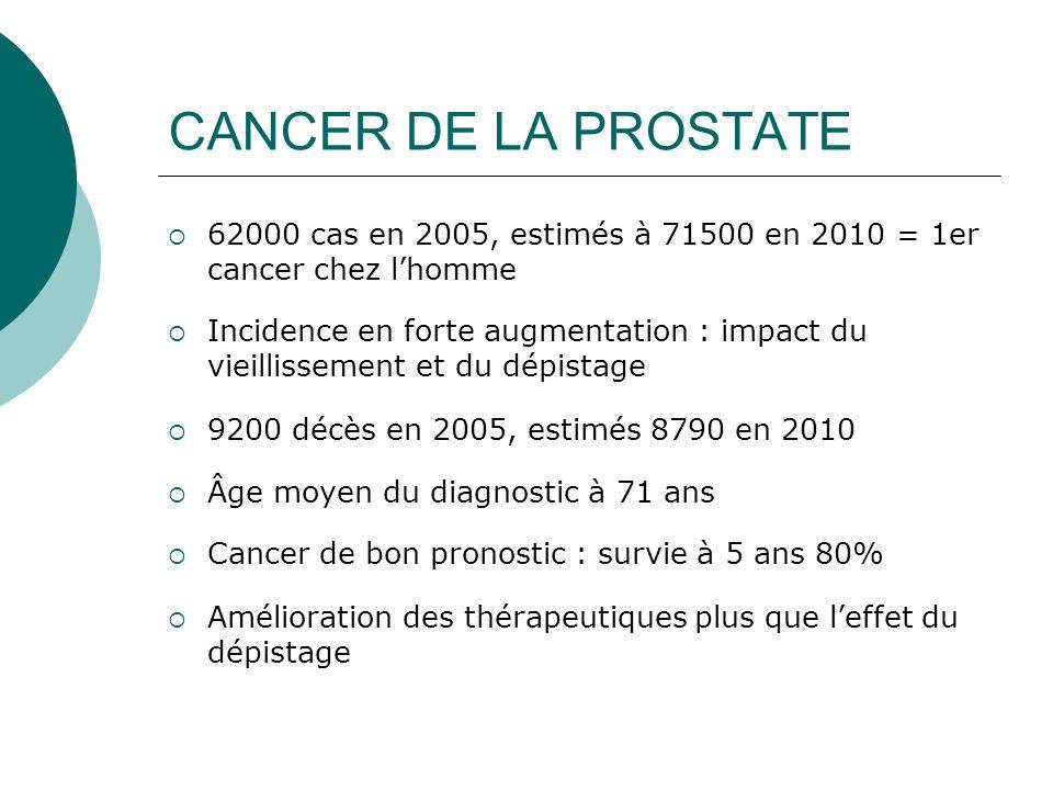 CANCER DE LA PROSTATE 62000 cas en 2005, estimés à 71500 en 2010 = 1er cancer chez lhomme Incidence en forte augmentation : impact du vieillissement e