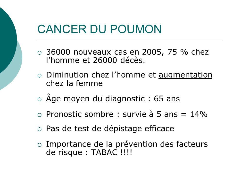 CANCER DU POUMON 36000 nouveaux cas en 2005, 75 % chez lhomme et 26000 décès. Diminution chez lhomme et augmentation chez la femme Âge moyen du diagno