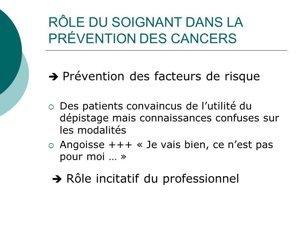 RÔLE DU SOIGNANT DANS LA PRÉVENTION DES CANCERS Prévention des facteurs de risque Des patients convaincus de lutilité du dépistage mais connaissances