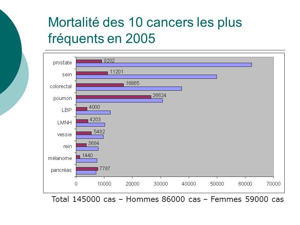 Mortalité des 10 cancers les plus fréquents en 2005 Total 145000 cas – Hommes 86000 cas – Femmes 59000 cas