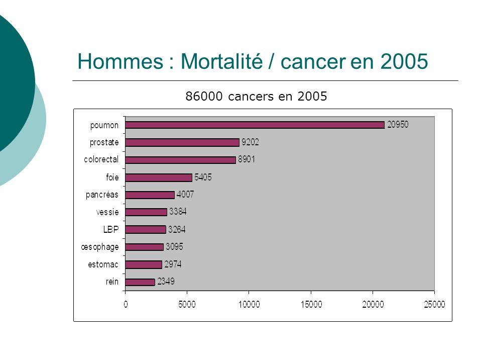 Incidence et mortalité par cancer de ladolescent (15-19 ans) en 2005 Peu fréquents 765 cas de cancer : - Hodgkin (21%) - leucémies (12%) - thyroïde (9%) - LMNH (9%) - leucémies (8%) - SNC (7%) Mortalité =107 ; leucémies et SNC (45%)