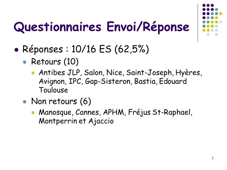 2 Questionnaires Envoi/Réponse Réponses : 10/16 ES (62,5%) Retours (10) Antibes JLP, Salon, Nice, Saint-Joseph, Hyères, Avignon, IPC, Gap-Sisteron, Ba