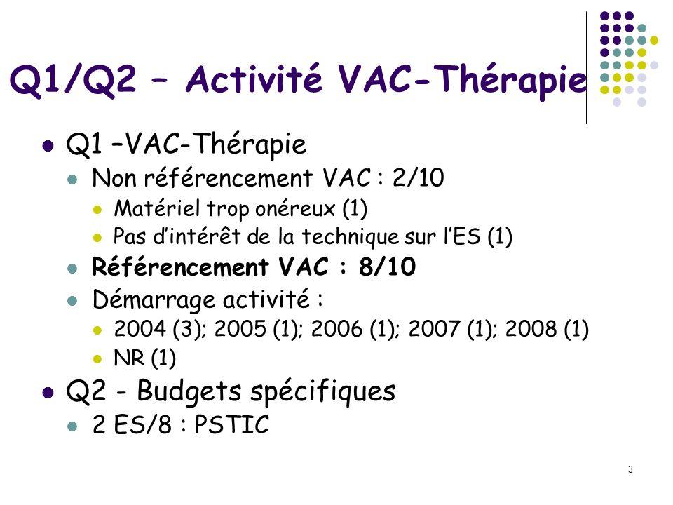 3 Q1/Q2 – Activité VAC-Thérapie Q1 –VAC-Thérapie Non référencement VAC : 2/10 Matériel trop onéreux (1) Pas dintérêt de la technique sur lES (1) Référ