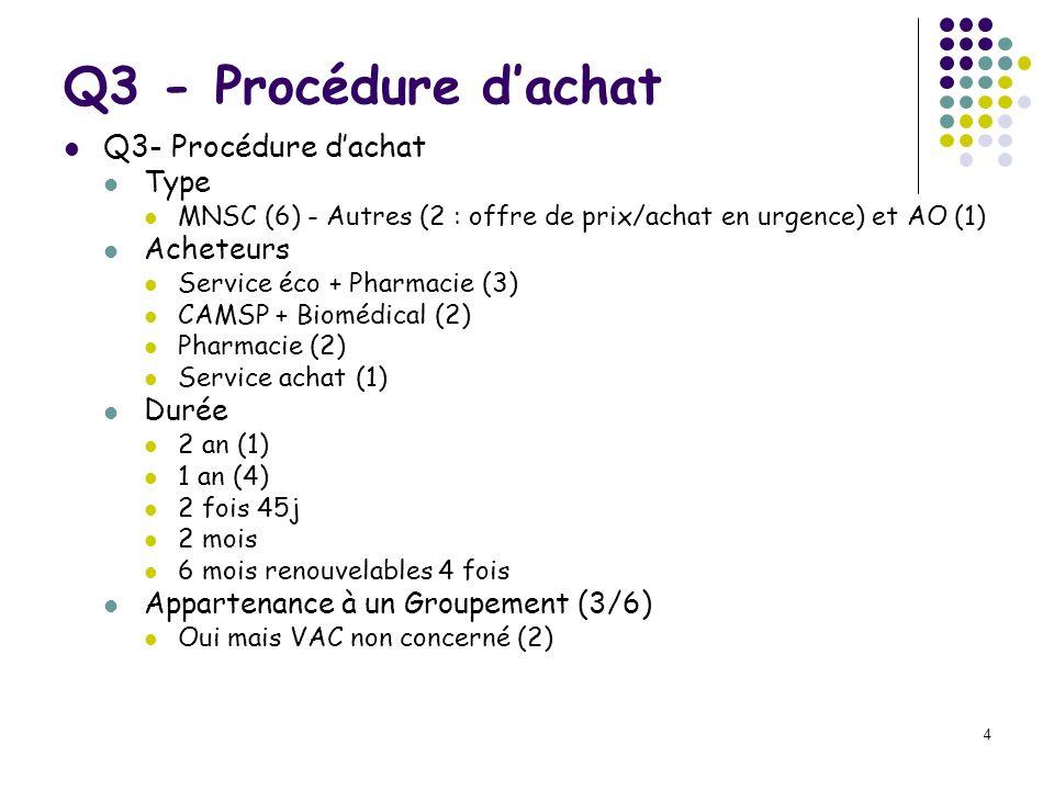 4 Q3 - Procédure dachat Type MNSC (6) - Autres (2 : offre de prix/achat en urgence) et AO (1) Acheteurs Service éco + Pharmacie (3) CAMSP + Biomédical