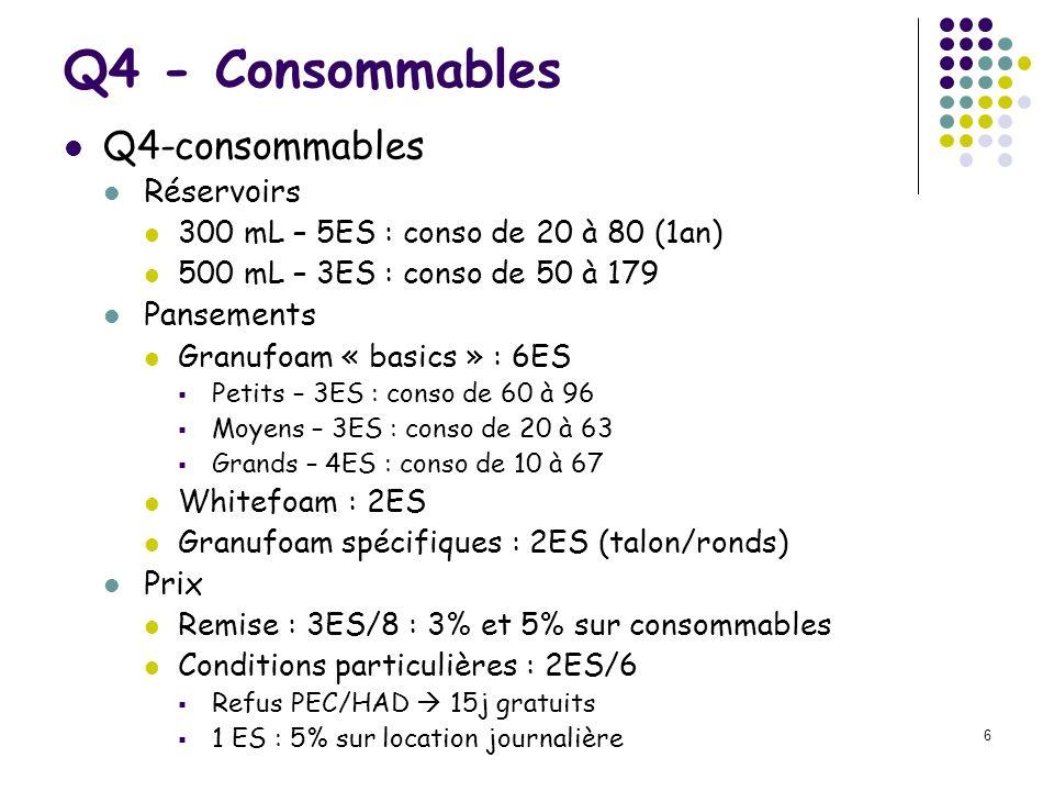 6 Q4 - Consommables Q4-consommables Réservoirs 300 mL – 5ES : conso de 20 à 80 (1an) 500 mL – 3ES : conso de 50 à 179 Pansements Granufoam « basics »