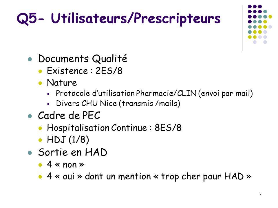 8 Documents Qualité Existence : 2ES/8 Nature Protocole dutilisation Pharmacie/CLIN (envoi par mail) Divers CHU Nice (transmis /mails) Cadre de PEC Hos