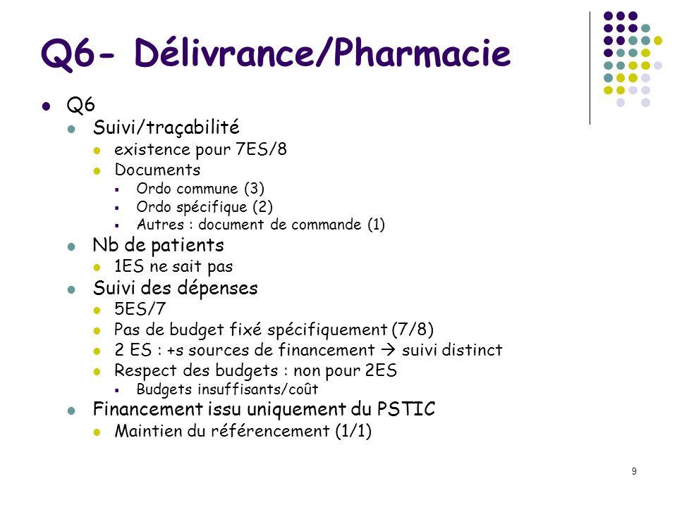9 Q6- Délivrance/Pharmacie Q6 Suivi/traçabilité existence pour 7ES/8 Documents Ordo commune (3) Ordo spécifique (2) Autres : document de commande (1)