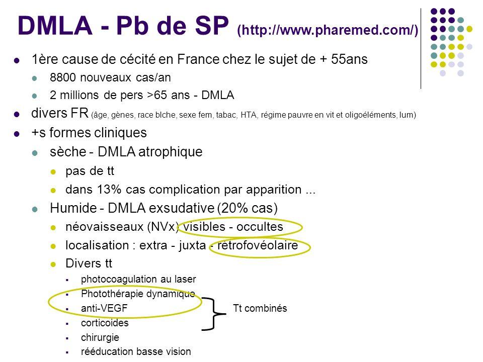 DMLA - Pb de SP (http://www.pharemed.com/) 1ère cause de cécité en France chez le sujet de + 55ans 8800 nouveaux cas/an 2 millions de pers >65 ans - D