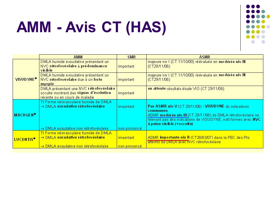 AMM - Avis CT (HAS)