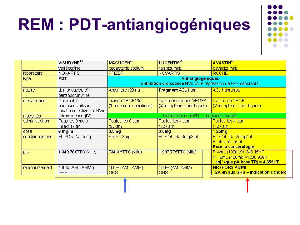 REM : PDT-antiangiogéniques