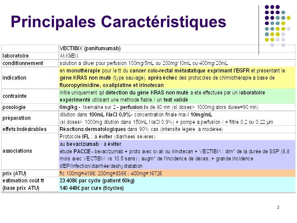 3 Efficacité clinique (1/3) Essai international randomisé contrôlé N = 463 Patients CCRM - EGFR+ après échec oxali ou CPT-11 VECTIBIX + SP (soins palliatifs) vs SP seuls 6 mg/kg tous les 15j jusquà progression / toxicité inacceptable Critère principal = SSP Résultats taux de progression/mortalité réduit de 40% Aucune différence de durée médiane de SSP entre 2 groupes Aucune différence de survie globale Réponse objective confirmée (RP) = 9,5 % [IC 95 % : 6,1 ; 14,1] bras VECTIBIX+SP vs 0 % [IC 95 % : 0,0 ; 1,6] bras SP seuls maladie stationnaire chez respectivement 26 % et 10 % des patients.