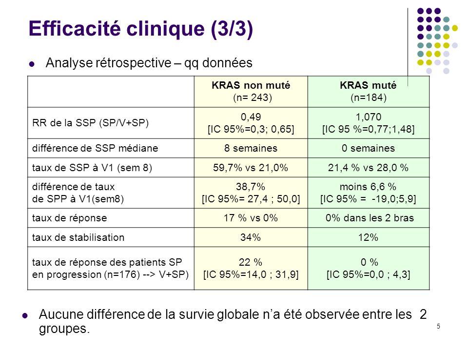 5 Efficacité clinique (3/3) Analyse rétrospective – qq données Aucune différence de la survie globale na été observée entre les 2 groupes.