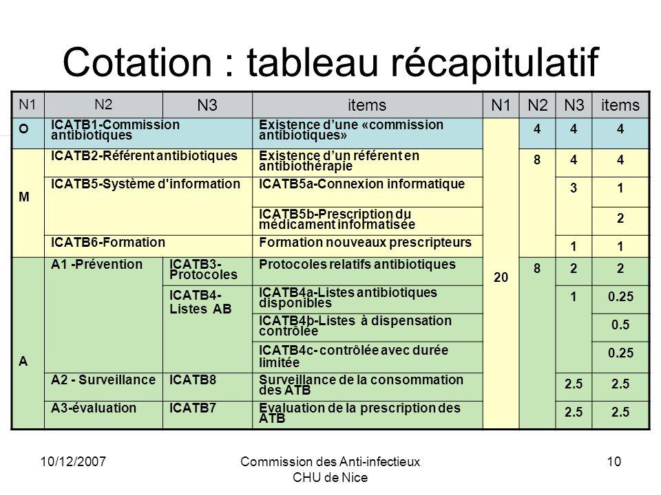 10/12/2007Commission des Anti-infectieux CHU de Nice 11 Consommations dantibiotiques Résultat global de lannée en DDJ pour 1 000 journées dhospitalisation, toutes familles dantibiotiques confondues Résultats annuels (DDJ / 1000 JH) selon les niveaux ATC3 : J01A - Tétracyclines JO1B - Phénicolés JO1C - Pénicillines JO1D - Céphalosporines, Monobactams et Carbapénèmes JO1E - Sulfamides et Triméthoprime JO1F - Macrolides et apparentés JO1G - Aminosides JO1M - Fluoroquinolones JO1X - Autres antibiotiques dont glycopeptides