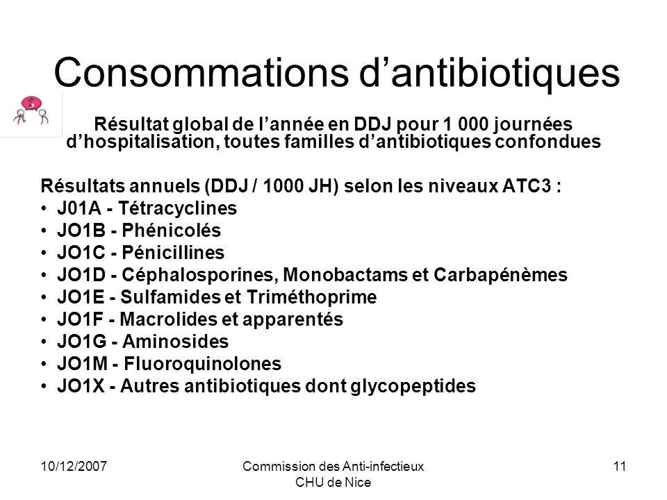 10/12/2007Commission des Anti-infectieux CHU de Nice 11 Consommations dantibiotiques Résultat global de lannée en DDJ pour 1 000 journées dhospitalisa