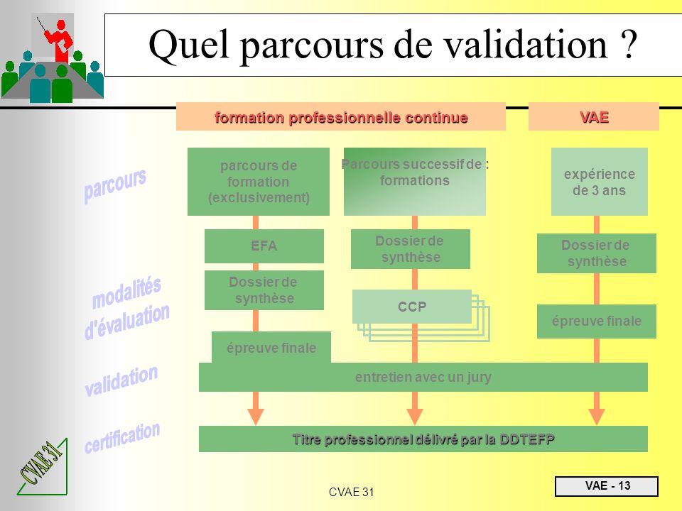 VAE - 13 CVAE 31 Quel parcours de validation ? VAE formation professionnelle continue expérience de 3 ans Parcours successif de : formations parcours