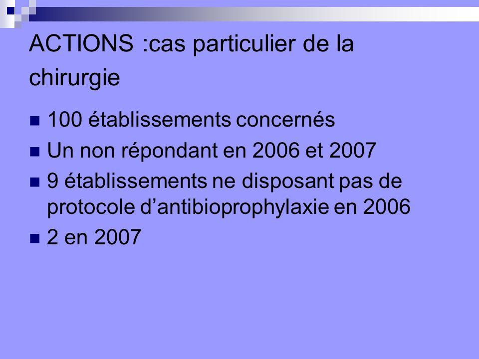 ACTIONS :cas particulier de la chirurgie 100 établissements concernés Un non répondant en 2006 et 2007 9 établissements ne disposant pas de protocole dantibioprophylaxie en 2006 2 en 2007