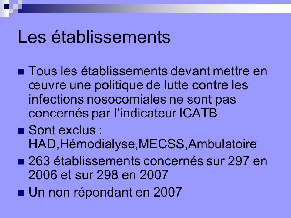 Les établissements Tous les établissements devant mettre en œuvre une politique de lutte contre les infections nosocomiales ne sont pas concernés par lindicateur ICATB Sont exclus : HAD,Hémodialyse,MECSS,Ambulatoire 263 établissements concernés sur 297 en 2006 et sur 298 en 2007 Un non répondant en 2007