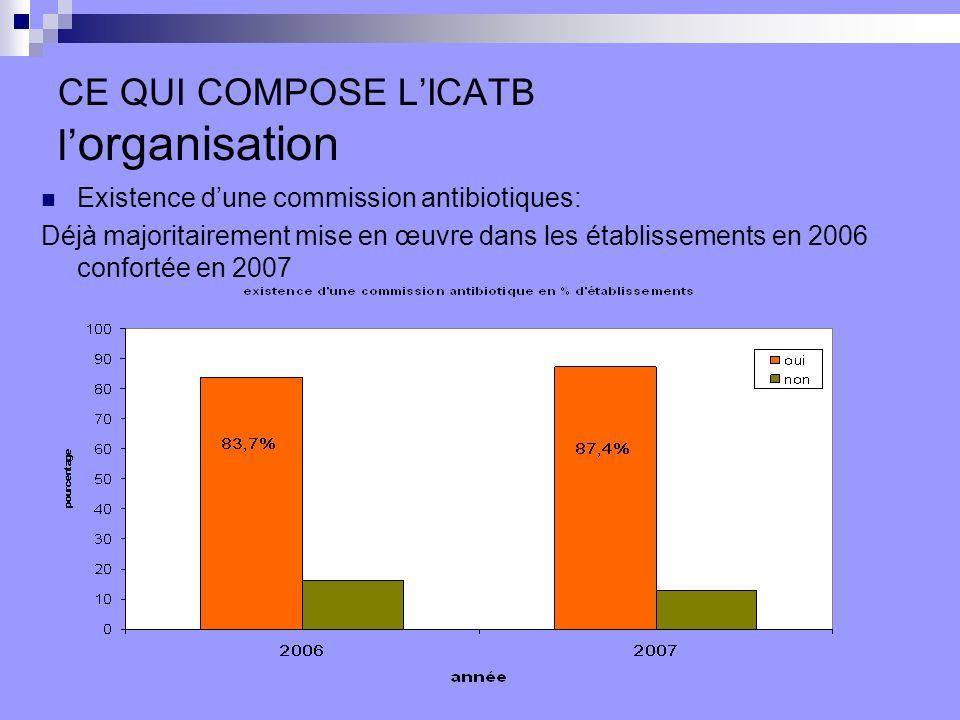 CE QUI COMPOSE LICATB l organisation Existence dune commission antibiotiques: Déjà majoritairement mise en œuvre dans les établissements en 2006 confortée en 2007