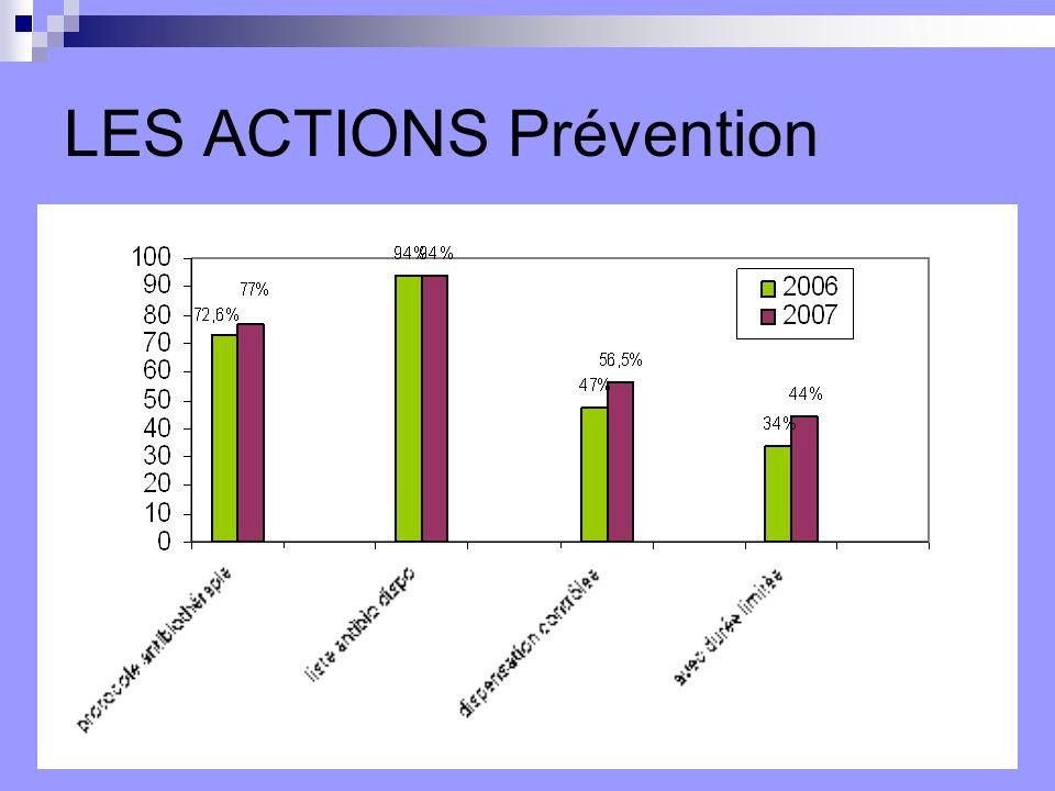 ACTIONS Surveillance de la consommation et évaluation des prescriptions