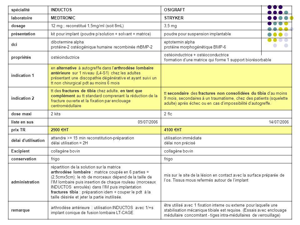 spécialitéINDUCTOSOSIGRAFT laboratoireMEDTRONICSTRYKER dosage12 mg ; reconstitué 1,5mg/ml (soit 8mL)3,5 mg présentationkit pour implant (poudre p/solu