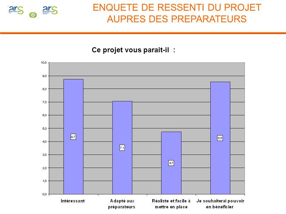 Ce projet vous parait-il : Moyenne des scores obtenus sur échelle de 0 à 10 ENQUETE DE RESSENTI DU PROJET AUPRES DES PREPARATEURS