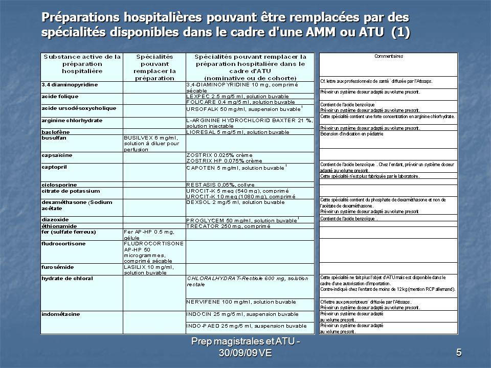 5 Préparations hospitalières pouvant être remplacées par des spécialités disponibles dans le cadre d'une AMM ou ATU (1)