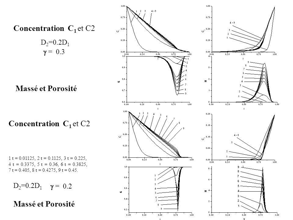 D 2 =0.2D 1 Massé et Porosité Concentration С 1 et C2 1 t = 0.01125, 2 t = 0.1125, 3 t = 0.225, 4 t = 0.3375, 5 t = 0.36, 6 t = 0.3825, 7 t = 0.405, 8