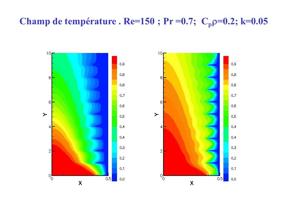Champ de température. Re=150 ; Pr =0.7; C p =0.2; k=0.05