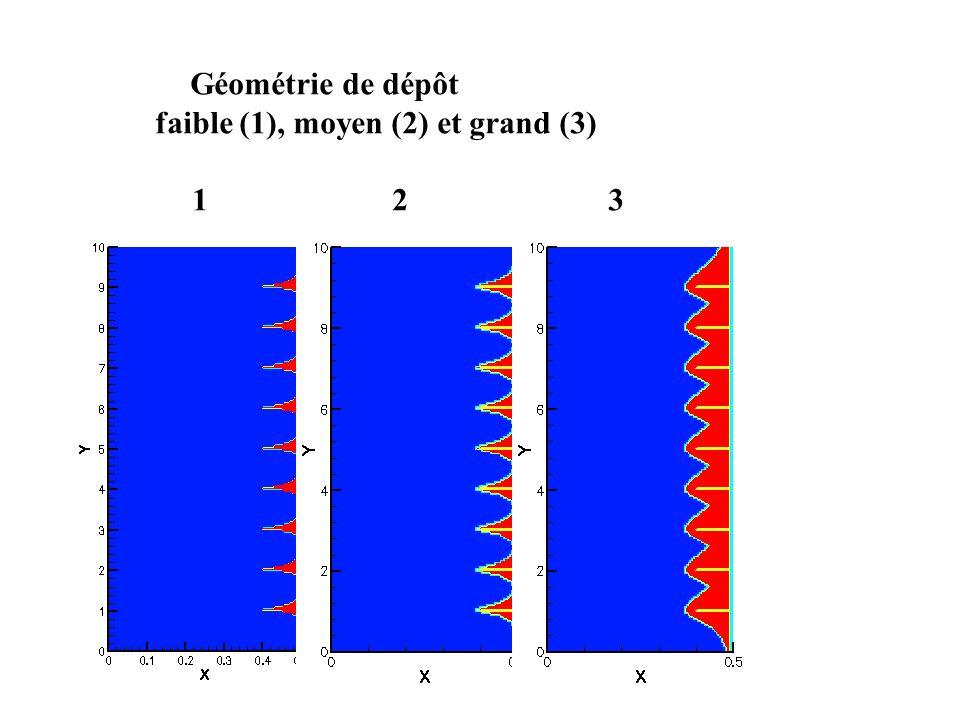 Géométrie de dépôt faible (1), moyen (2) et grand (3) 1 2 3