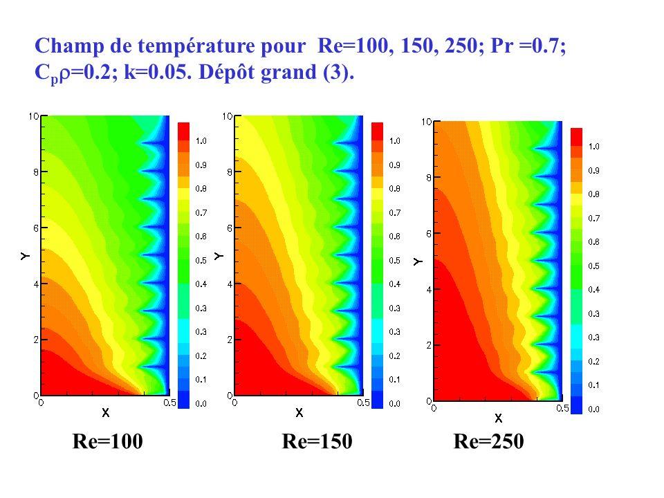 Champ de température pour Re=100, 150, 250; Pr =0.7; C p =0.2; k=0.05. Dépôt grand (3). Re=100 Re=150 Re=250